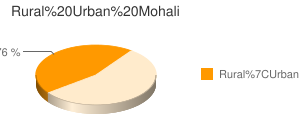 Mohali census population